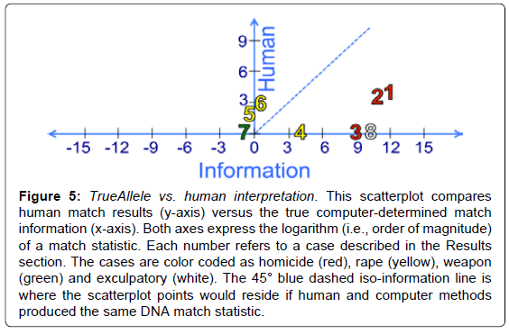 forensic-research-scatterplot-compares