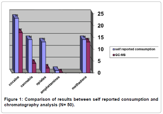 forensic-research-self-reported-consumption