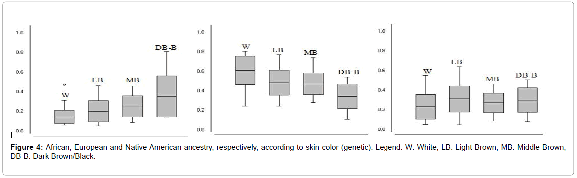 forensic-research-skin-color