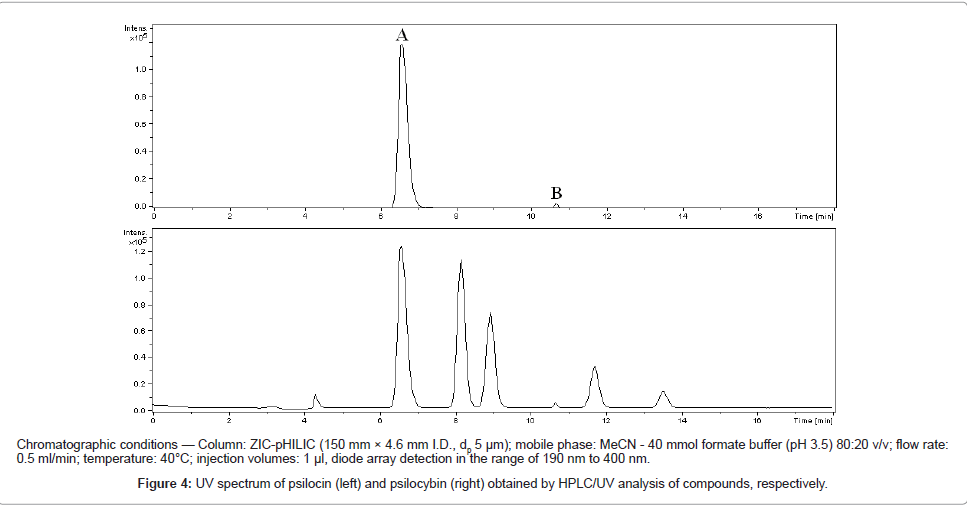 forensic-research-spectrum-psilocin