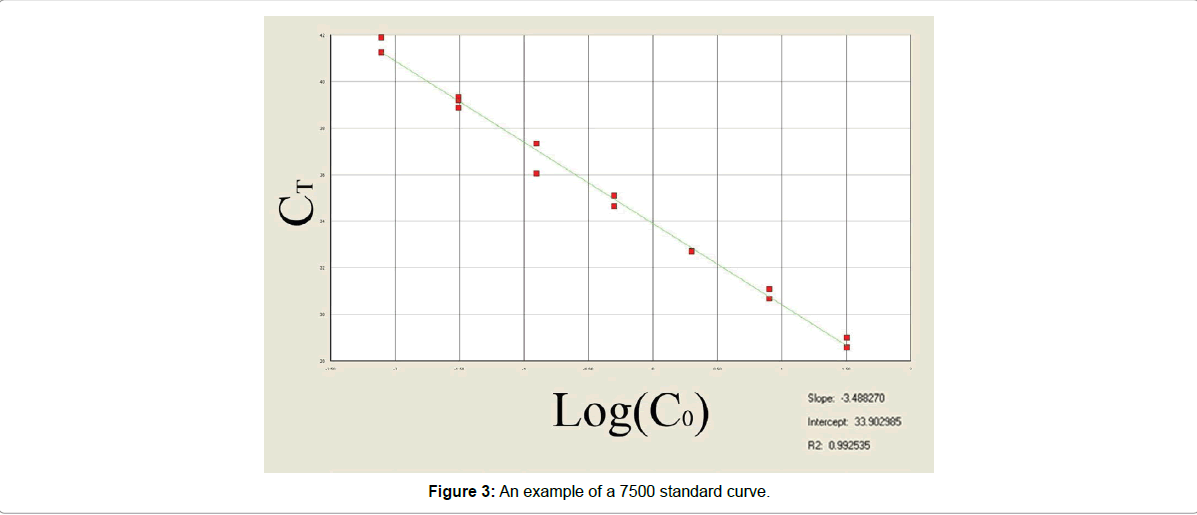 forensic-research-standard-curve
