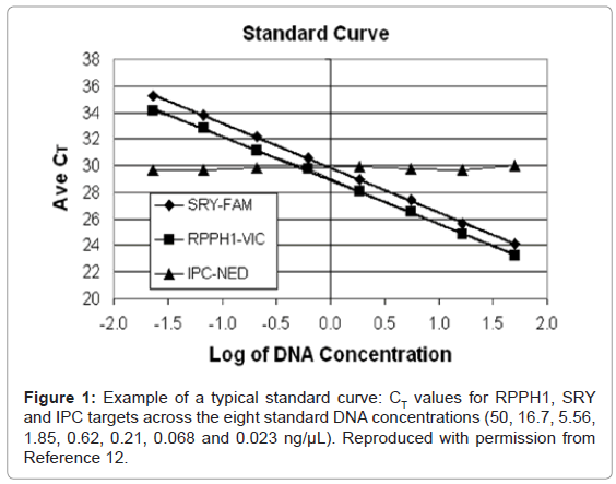 forensic-research-typical-standard-curve