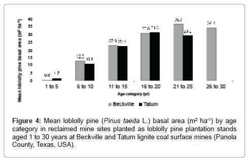 forest-research-Tatum-lignite