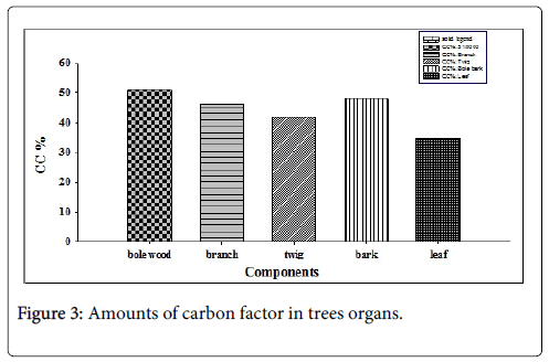 forest-research-carbon-factor