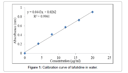 formulation-science-bioavailability-curve