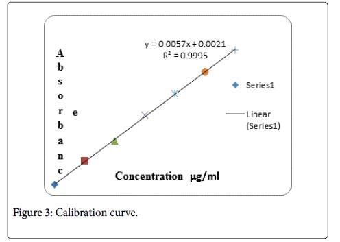 formulation-science-bioavailability-curve