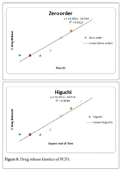 formulation-science-bioavailability-kinetics