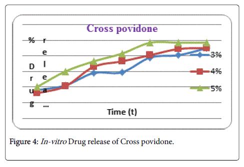 formulation-science-bioavailability-povidone