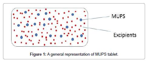 formulation-science-bioavailability-representation