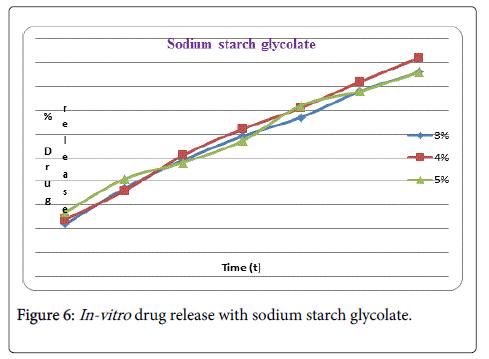 formulation-science-bioavailability-sodium