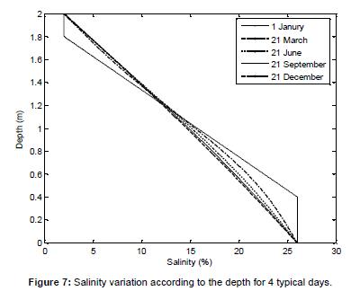 fundamentals-renewable-Salinity-variation