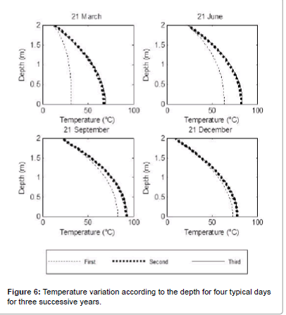 fundamentals-renewable-Temperature-variation