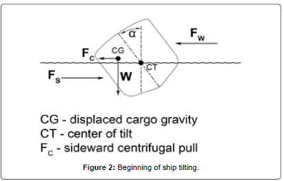 fundamentals-renewable-energy-Beginning-ship-tilting