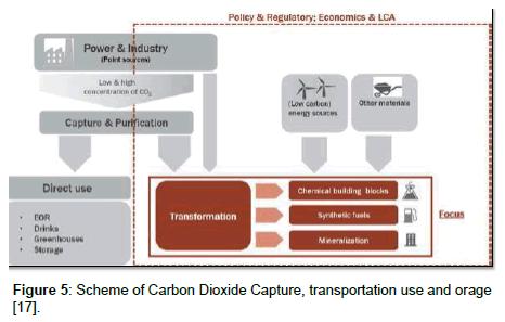 fundamentals-renewable-energy-Carbon-Dioxide