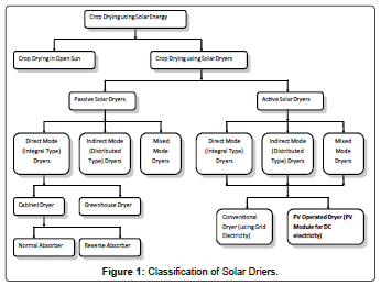 fundamentals-renewable-energy-Classification-Solar-Driers