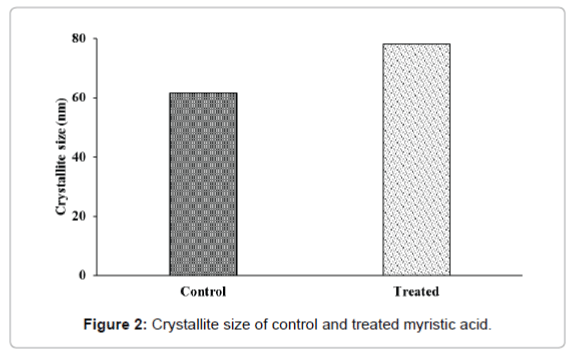 fundamentals-renewable-energy-Crystallite-size-control