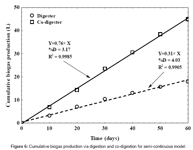 fundamentals-renewable-energy-Cumulative-biogas-digestion