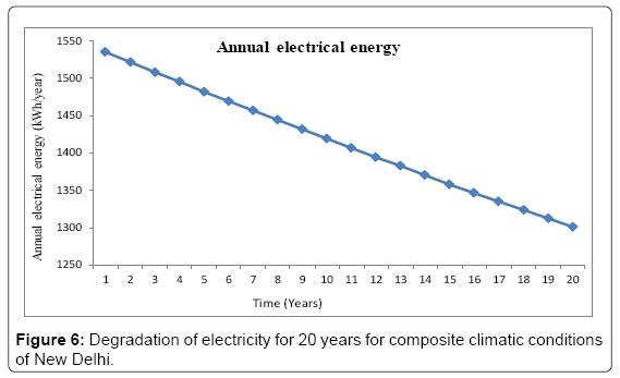 fundamentals-renewable-energy-Degradation-electricity