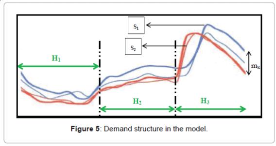fundamentals-renewable-energy-Demand-structure-model