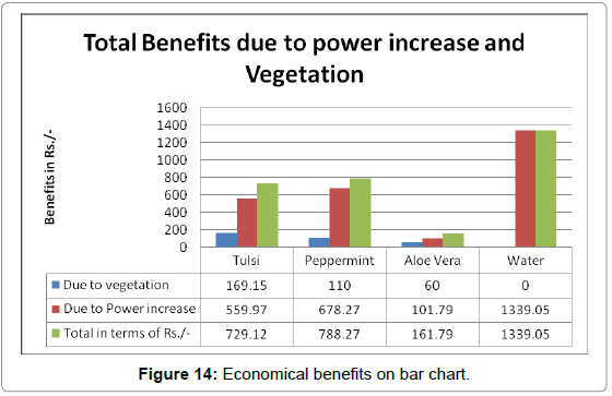 fundamentals-renewable-energy-Economical-benefits-bar-chart