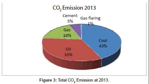 fundamentals-renewable-energy-Emission