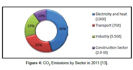 fundamentals-renewable-energy-Emissions-Sector