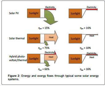 fundamentals-renewable-energy-Energy-exergy-flow-solar