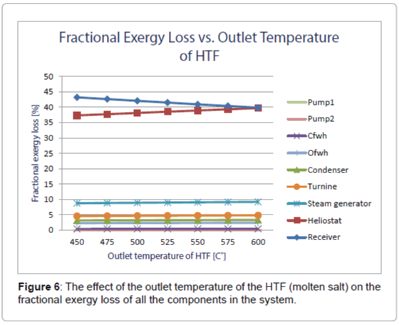 fundamentals-renewable-energy-HTF-fractional-exergy-loss