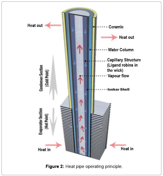 fundamentals-renewable-energy-Heat-pipe-operating-principle