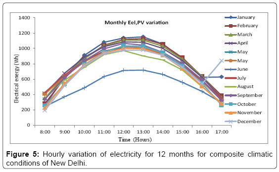fundamentals-renewable-energy-Hourly-variation-electricity