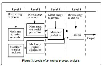 fundamentals-renewable-energy-Levels-exergy-analysis