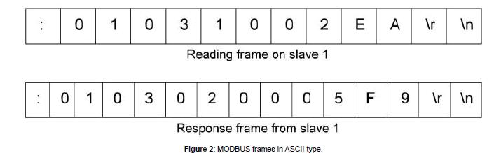 fundamentals-renewable-energy-MODBUS-frames