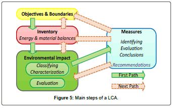 fundamentals-renewable-energy-Main-steps-LCA