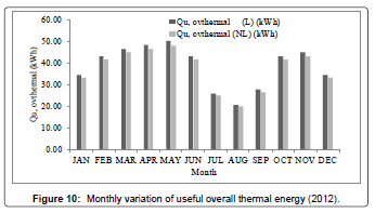 fundamentals-renewable-energy-Monthly-variation-thermal