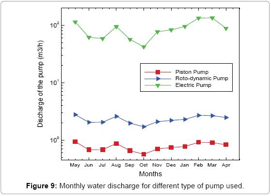fundamentals-renewable-energy-Monthly-water-discharge