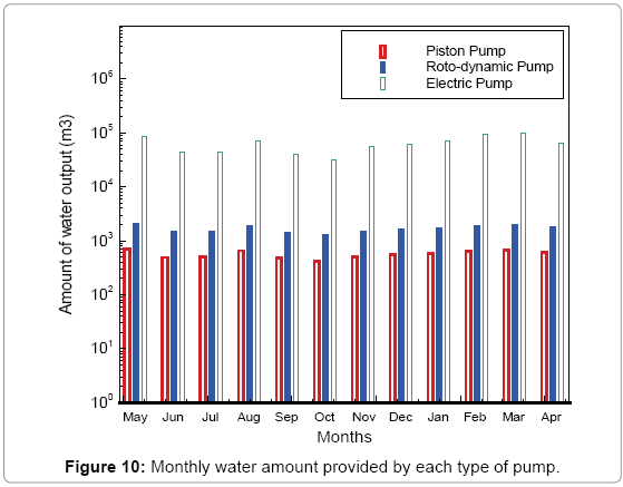 fundamentals-renewable-energy-Monthly-water-type-pump