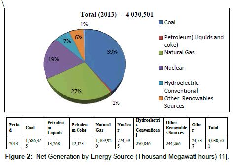 fundamentals-renewable-energy-Net-Generation