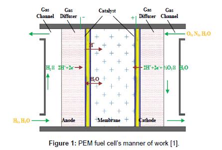 fundamentals-renewable-energy-PEM-fuel