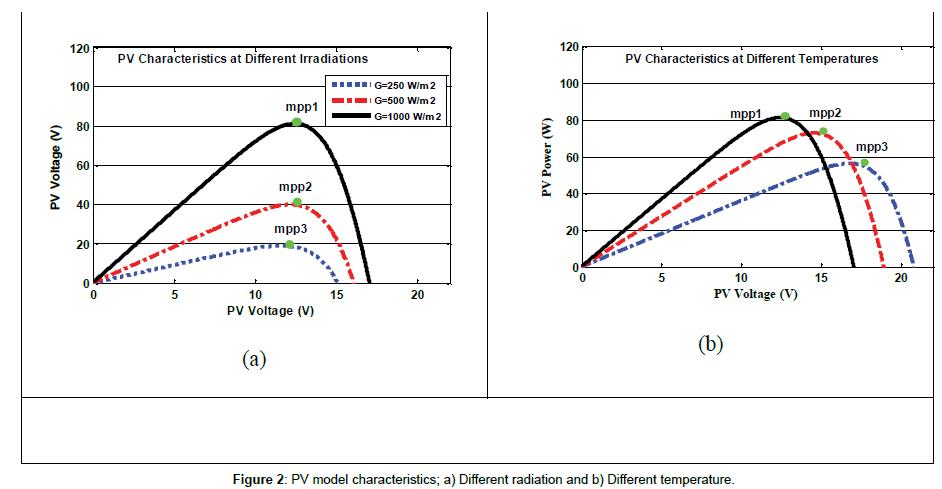 fundamentals-renewable-energy-PV-model