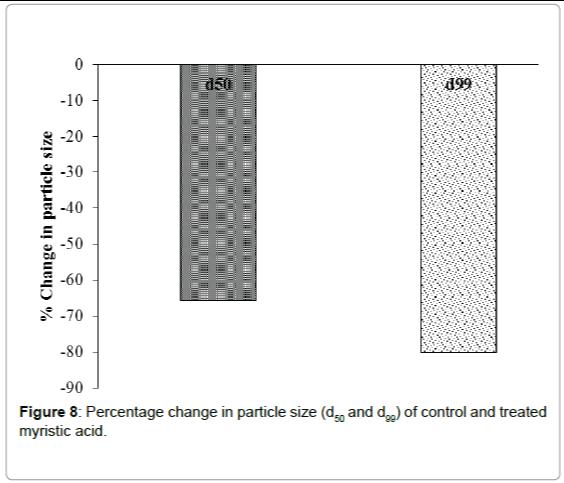 fundamentals-renewable-energy-Percentage-change-particle-size