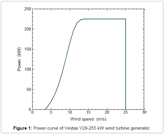 fundamentals-renewable-energy-Power-curve-Vestas-wind