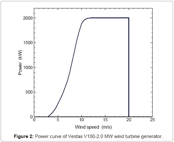 fundamentals-renewable-energy-Power-turbine-generator
