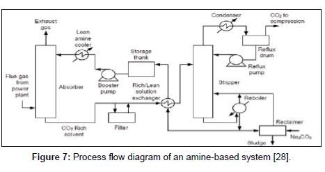 fundamentals-renewable-energy-Process-flow