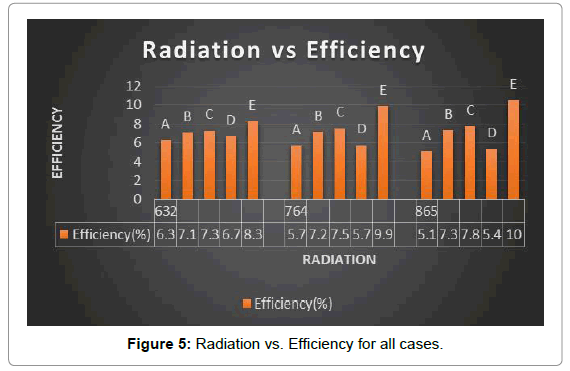 fundamentals-renewable-energy-Radiation-Efficiency-cases