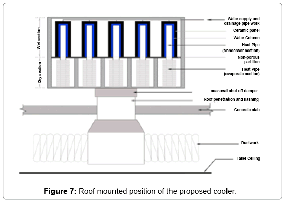 fundamentals-renewable-energy-Roof-mounted-position