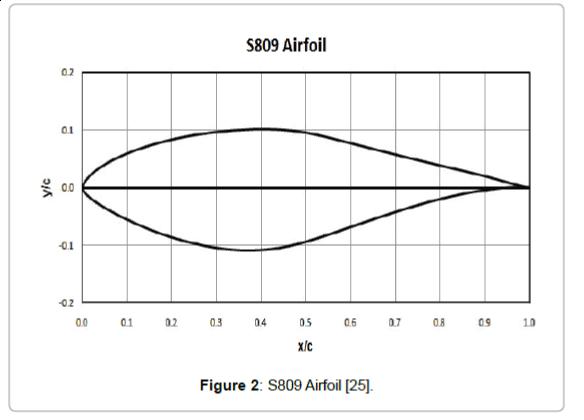 fundamentals-renewable-energy-S809-Airfoil