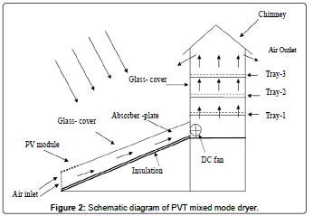 fundamentals-renewable-energy-Schematic-mixed-dryer