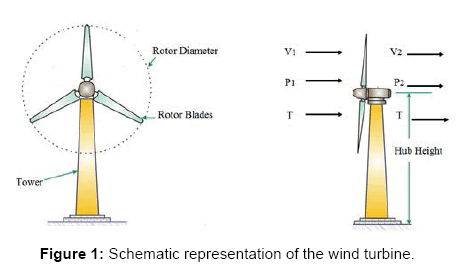 fundamentals-renewable-energy-Schematic-representation-wind