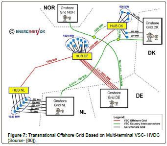 fundamentals-renewable-energy-Transnational-Grid-Multi-terminal