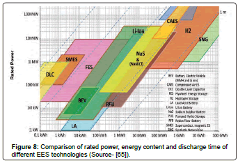 fundamentals-renewable-energy-Transnational-power-energy-discharge